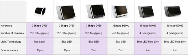 Comparison of 3Shape lab scanners